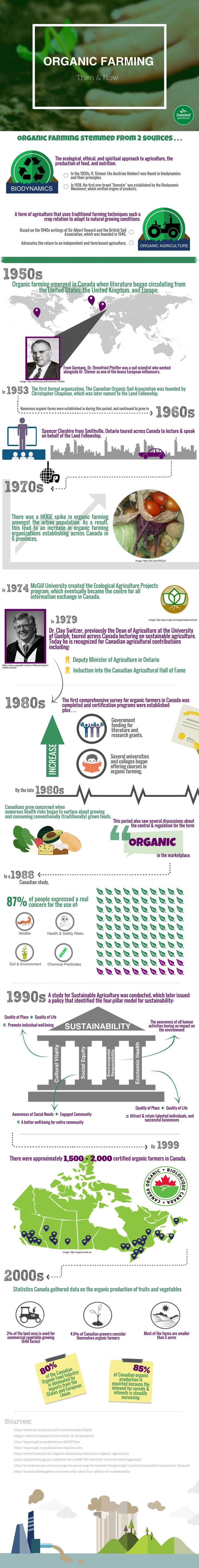 #Organic Farming then & now [infographic]
