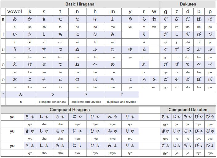 Die besten 25+ Hiragana alphabet Ideen auf Pinterest Hiragana - hiragana alphabet chart