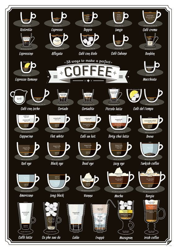 Cute The Ways to Make a Perfect Coffee poster features the most extensive collection of coffee