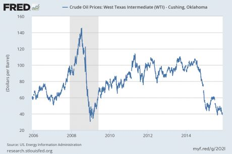 The Price of Oil has Fallen Below 40 Dollars per Barrel for the First Time Since the Great Recession of 2008. There are SO many indicators (like the Baltic Dry Index) that indicate that our economy is VERY close to another devastating event that it AMAZES me that hardly anyone is really noticing this!