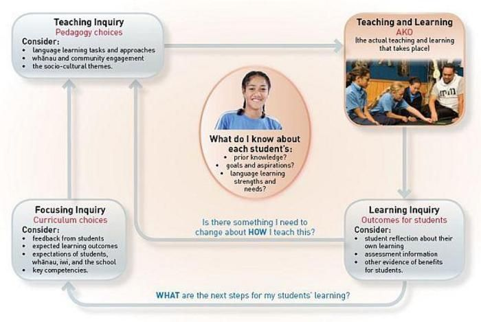 The teaching as inquiry cycle for teachers of Te Reo Māori.  Key things for teachers to ask: How can I teach my next Te Reo lesson?  How can I maintain a communicative approach? How can I incorporate Tikanga into my teaching? How can I involve whanau?