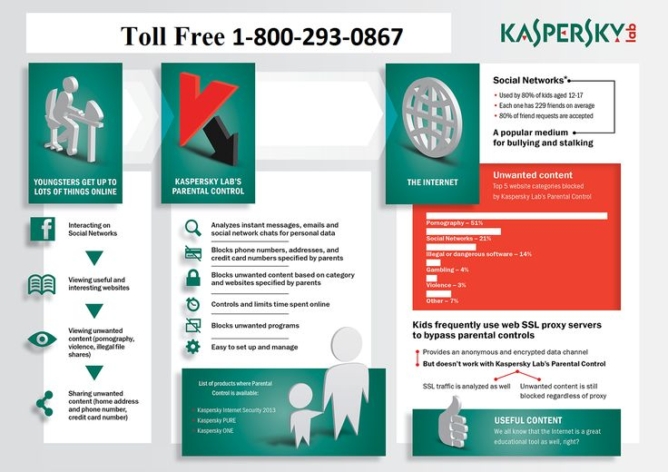 1-800-293-0867 Kaspersky tech support phone number It is very light and smoothly runs on the low RAM computers systems and can scan virus very fast. Kaspersky antivirus is compatible with different operating systems and devices. Apple OS, Windows or Android all can have their copy of antivirus with 24-hour Kaspersky tech support phone number for compatibility related any issues.