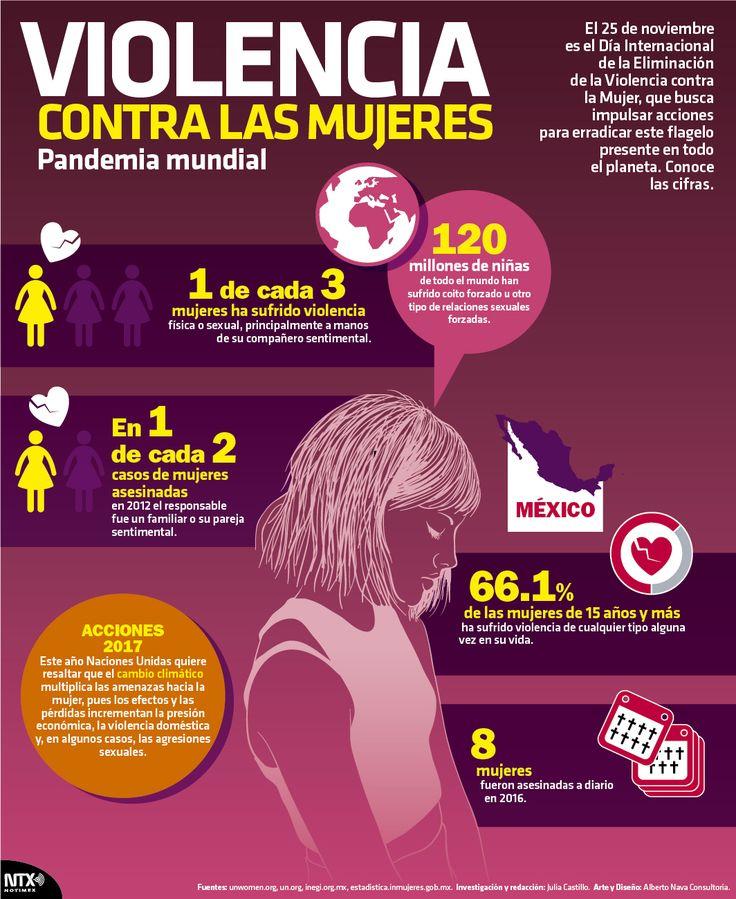 Cada 25 de noviembre se conmemora el Día Internacional de la Eliminación de la Violencia contra la Mujer, por lo que en la #InfografíaNTX te presentamos algunos datos de este flagelo.
