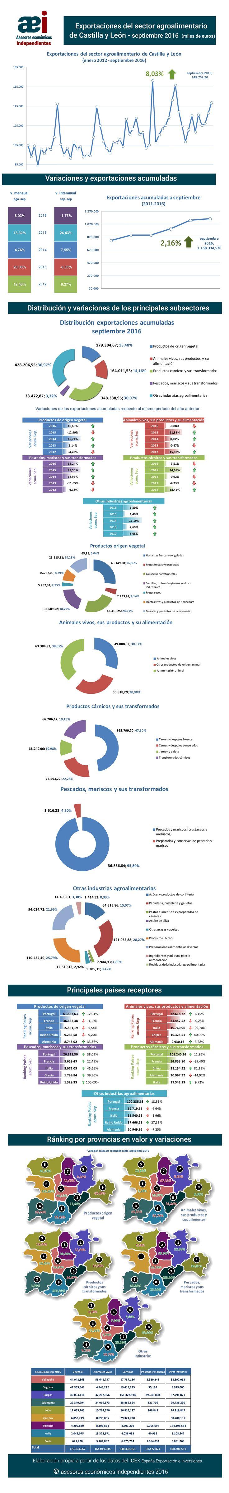 infografía de exportaciones del sector agroalimentario de Castilla y León en el mes de septiembre 2016 realizada por Javier Méndez Lirón para asesores económicos independientes