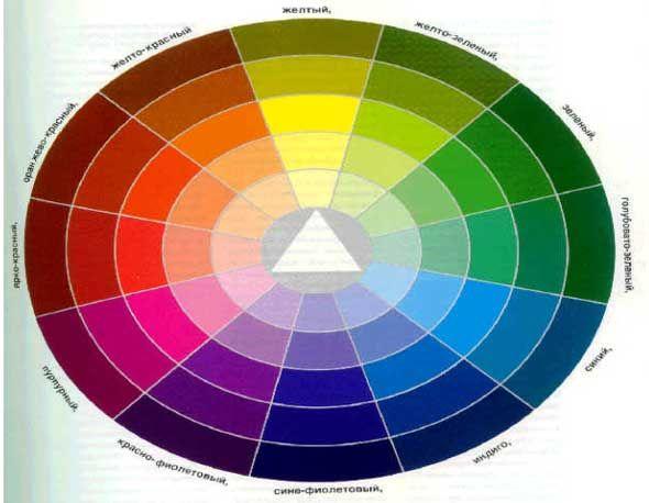Цветовой круг- для выбора цветовой палитры для Вашей свадьбы.