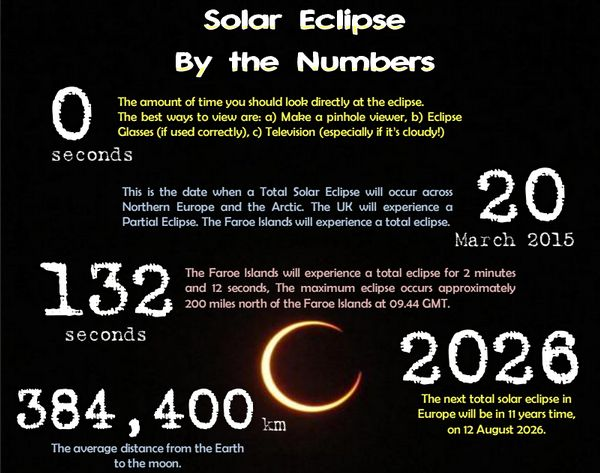 Solar Eclipse by the Numbers - A class resource/poster with a collection of facts about Solar eclipses and how to stay safe when observing one.