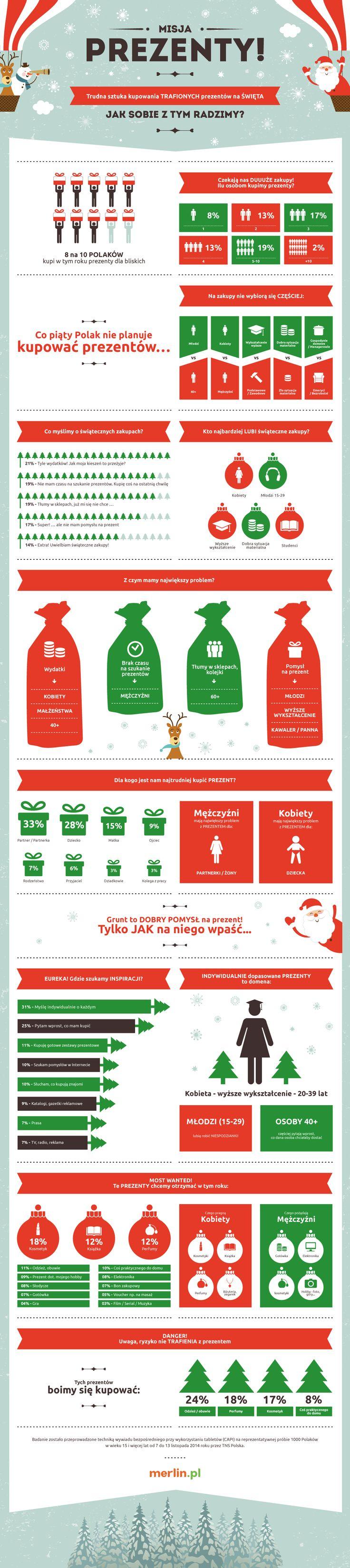Bożonarodzeniowe zakupy Polaków - infografika