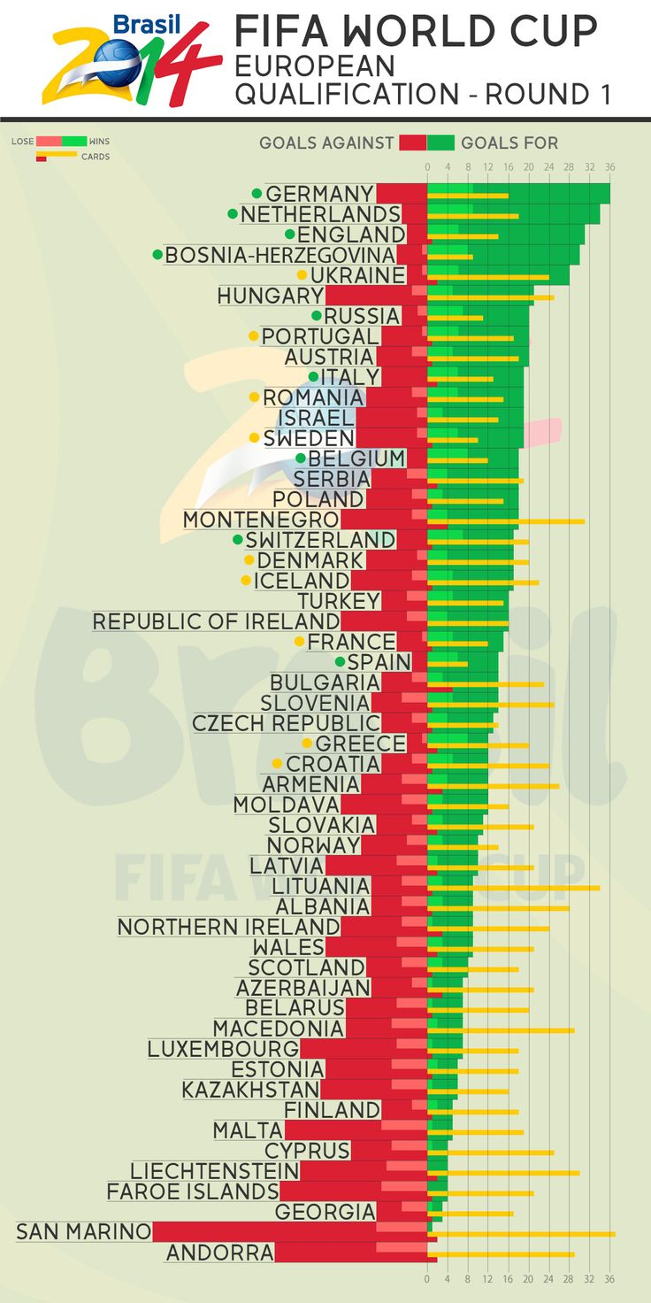 Fifa World Cup Qualification Infographic Brazil 2014 European Qualifiers After First Round Germany Net Serbia And Montenegro Republic Of Ireland Germany