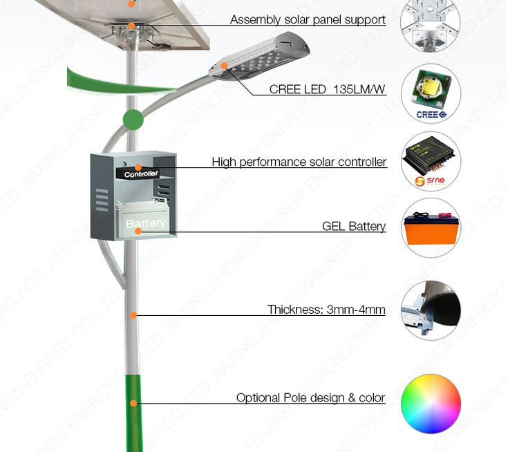 led solar light 50W LED light with microwave sensor street lighting pole price, View solar street light with pole, ZD Product Details from Jiaxing Zhongdian New Energy Co., Ltd. on Alibaba.com
