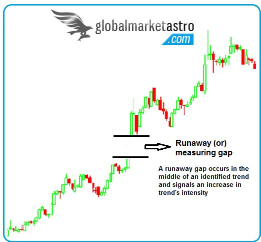 The runaway gap is a type of gap chart pattern used in stock market trend forecasts.
