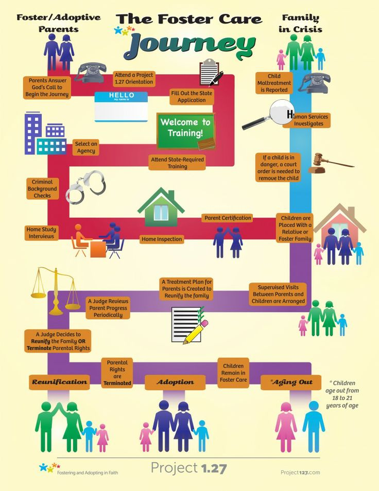 flow chart for the foster care journey