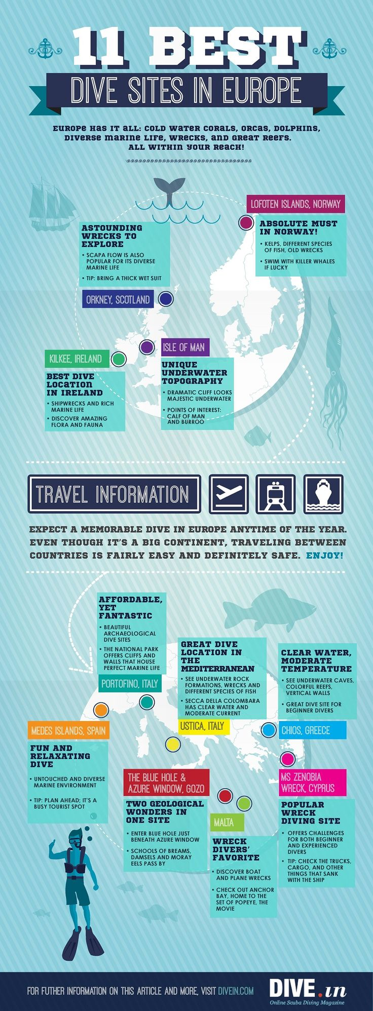 Scuba diving in Europe Infographic