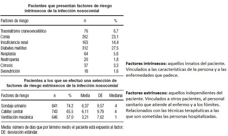 Factores de riesgos intrahospitalarios