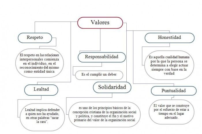 Cuadro Sinóptico De Los Valores Cuadrosinopticocommx
