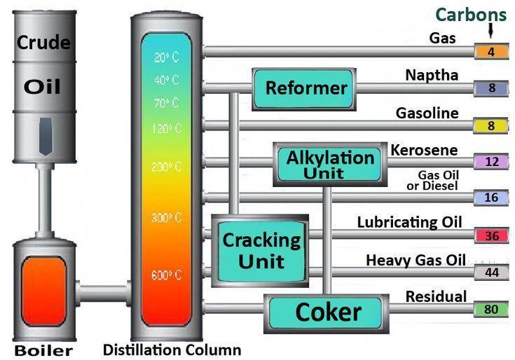 Oil Refinery Diagram Crude Oil Refining Process Oil Refinery Petroleum Engineering Crude Oil
