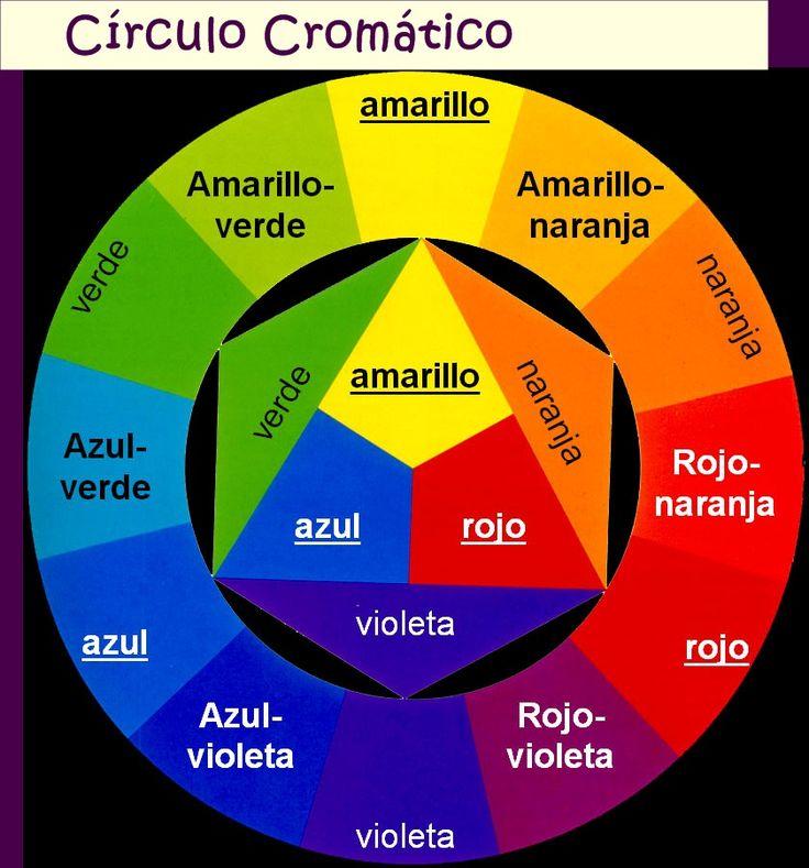 Curso de Maquillaje - 4 - Teoría del color, Maquillaje correctivo | Mi Cuaderno de Notas
