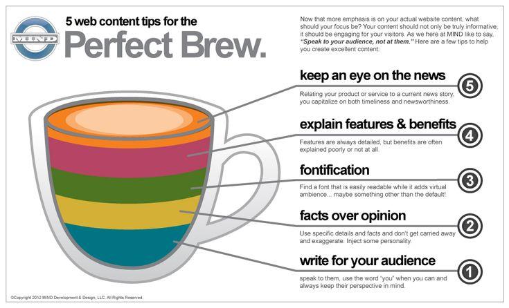 The 7 Elements of Effective Websites.