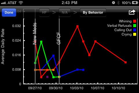 There's a special app for that – Part 10: Apps for behavior management and intervention  ex. Behavior Tracker Pro 5