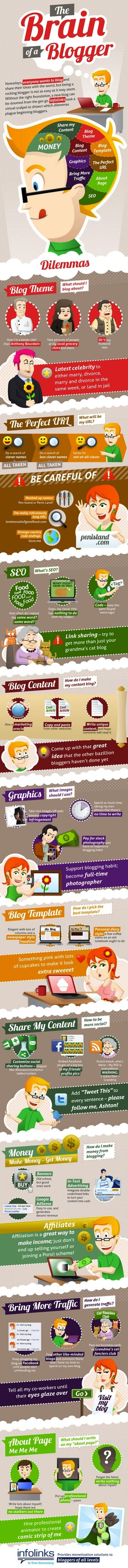 Le cerveau d'un blogeur