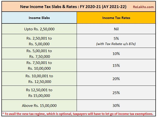 Budget 2020 In 2020 Budgeting Wealth Tax Income Tax