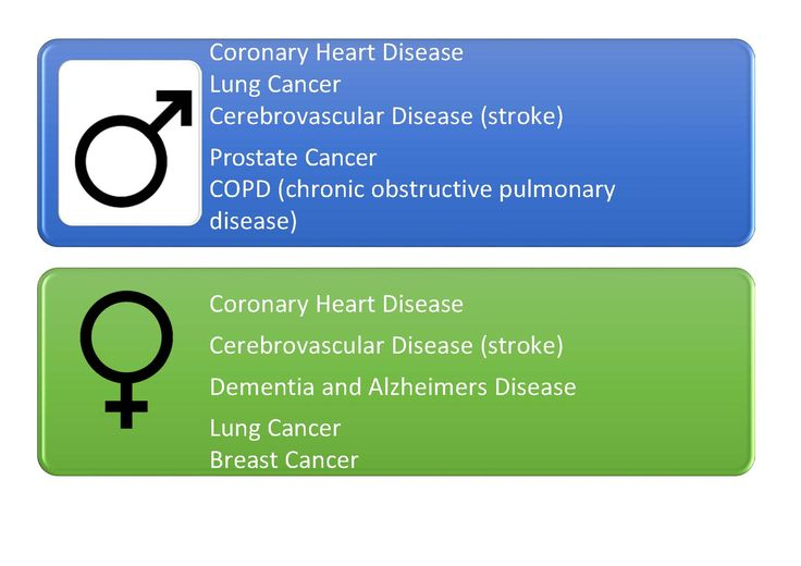 most common causes of death in Australia - Australia's Health 2014