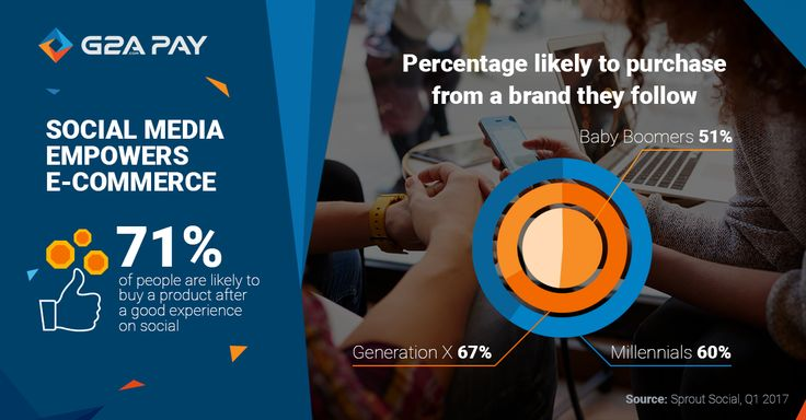 We are all part of social media generation nowadays. How does it affect the customer behavior? How important is branding here? #social #media #ecommerce