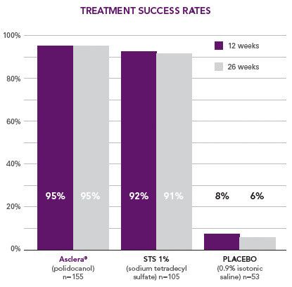 Asclera has a higher treatment success rate compared to sodium tetradecyl sulfate and saline