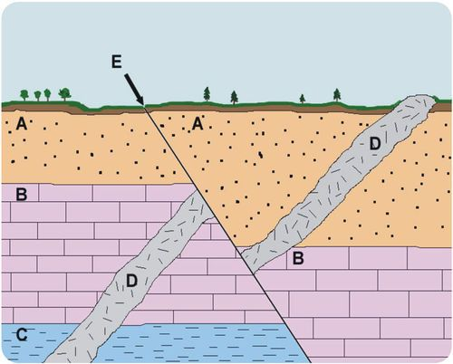 A. Earth is very old. b. Deeper rock strata are older. c. Radiois