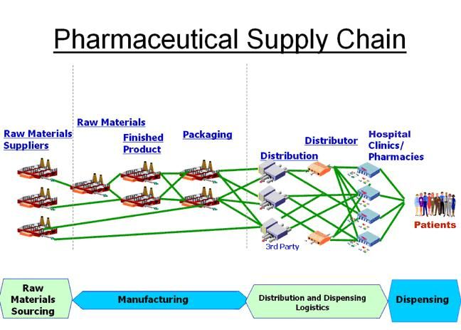 Pharma Supply Chains Part 2 The Optional Supply Chain Supply Chain Supply Management Work Supplies