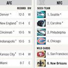 The New Orleans Saints fell to the No. 6 wild-card seed after Sunday's lump-of-coal loss to the Carolina Panthers. Teams that would be in the 2013 NFL Playoffs if the postseason started today:...