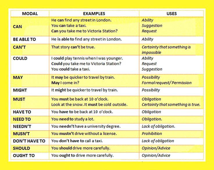 Modal verb list learning English Grammar