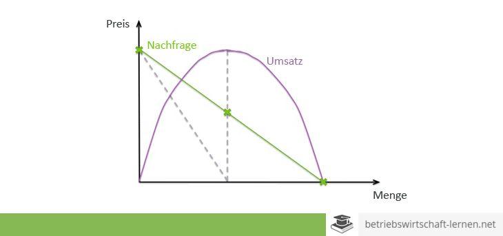 Preiselastizität - www.betriebswirtschaft-lernen.net