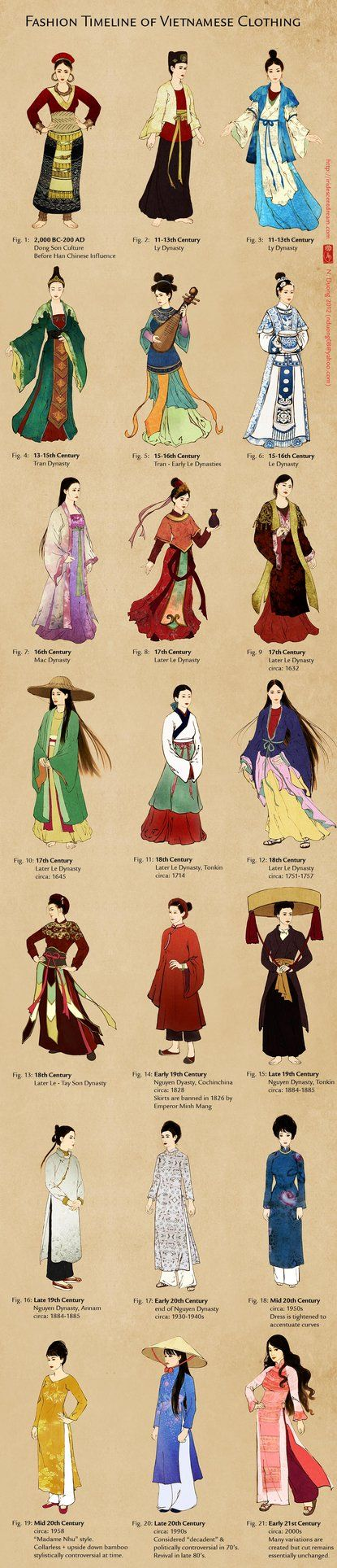 Evolution of Vietnamese Clothing (and Ao Dai) by lilsuika found at http://lilsuika.deviantart.com/art/Evolution-of-Vietnamese-Clothing-and-Ao-Dai-287945386