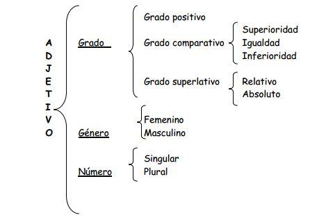 Nuestra clase de Lengua: Gramática: Análisis Morfológico