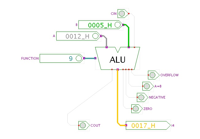 ALU- arithmetic/logic unit, performs arithmetic, comparison, and other operations.