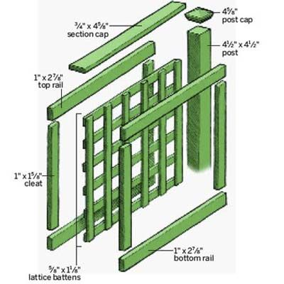 For each one, a frame is laid down on the worktable consisting of a top and bottom rail and two side cleats. Horizontal lattice battens spaced 3½ inches apart attach to the side cleats with galvanized nails. Vertical battens stapled to the horizontal ones with the same spacing; then they're nailed to the top and bottom rails. A second frame is placed on top, sandwiching the lattice, then screwed through the rails and cleats. On-site, each section is screwed into fence posts through the…