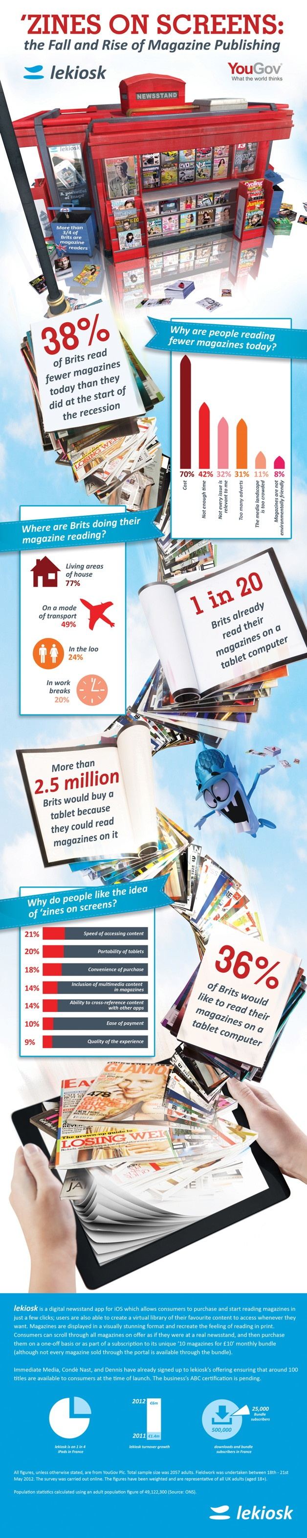 INFOGRAPHIC: 2.5m Brits would buy a tablet to read e-mags | Mobile content industry news | Mobile Entertainment