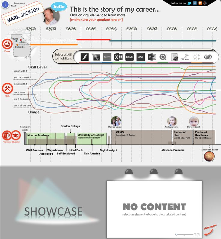 1213 best Infographic Visual Resumes images on Pinterest Resume