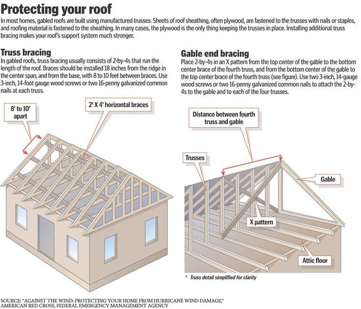 Gable Vs Hip Roof Design The attic or the exterior roof