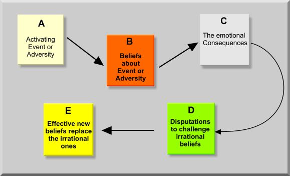 Rational Emotive Behavior Therapy - ABCDE model