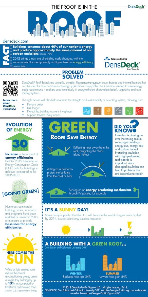 Increase Your Energy Efficiency With A Green Roof U2013 Infographic