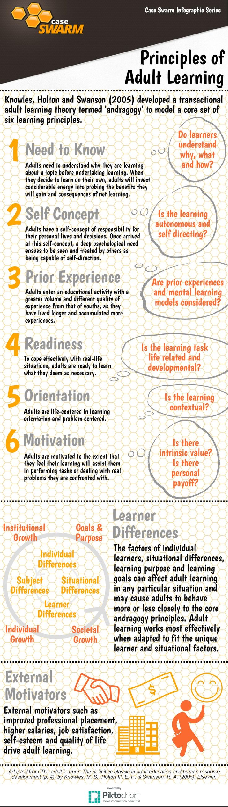 the effective principles for adult learning about the psychology of change Assumptions of adult learning: maturity moves one to more self direction, experience is a rich resource for learning, learning readiness is closely related to the developmental tasks of the adult's social role, adults are more problem centred than subject centred in their.