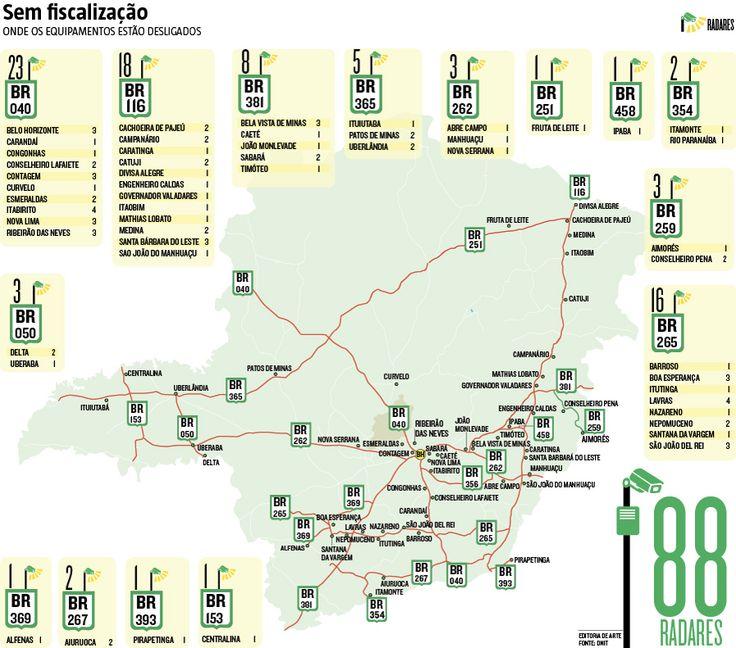 As rodovias federais mineiras têm, pelo menos, 88 radares inoperantes. O número equivale a 19% dos 461 equipamentos sob responsabilidade do Departamento Nacional de Infraestrutura de Transportes (Dnit) no Estado. Na prática, são 187 pistas sem monitoramento de velocidade, segundo dados levantados pelo órgão a pedido do Hoje em Dia. E uma parte desses aparelhos não será religada. (30/03/2017) #Dnit #Radar #Rodovia #Transporte #MG #MinasGerais #Infográfico #Infografia #HojeEmDia