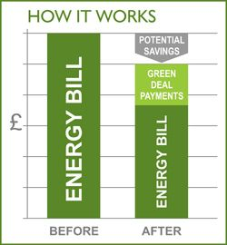 #GreenDeal ensures that accredited professionals to do the work, backed by strong consumer protection. >> Greenbuy Energy --> http://www.greenbuyenergy.co.uk/what-is-green-deal.php