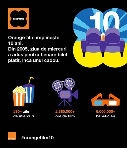 Orange film împlinește 10 ani! La mulți ani!