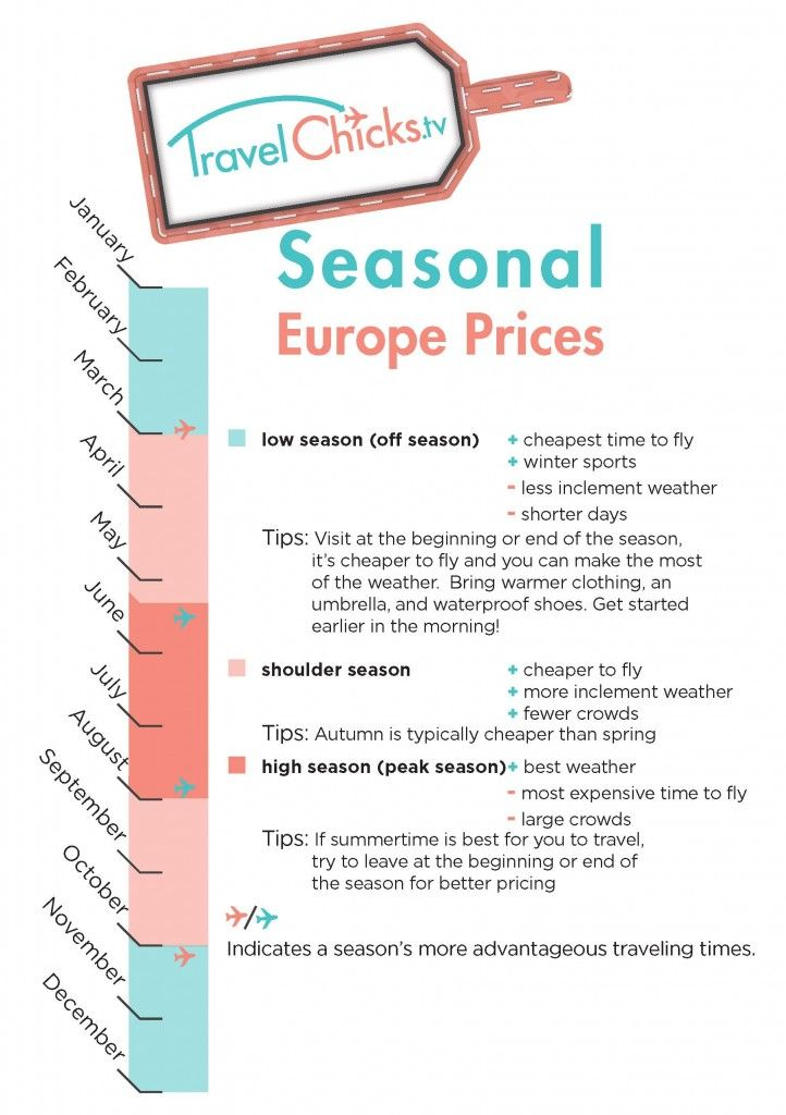 Seasonal Prices for European Travel