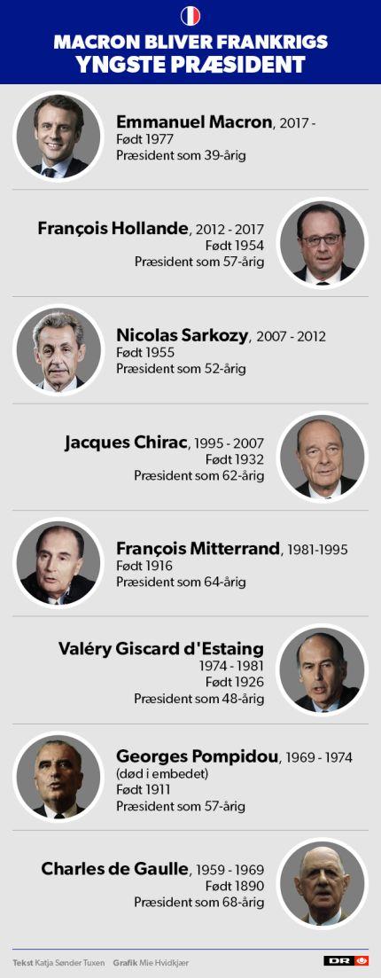 Emmanuel Macron bliver præsident i Frankrig | Valg i Frankrig | DR