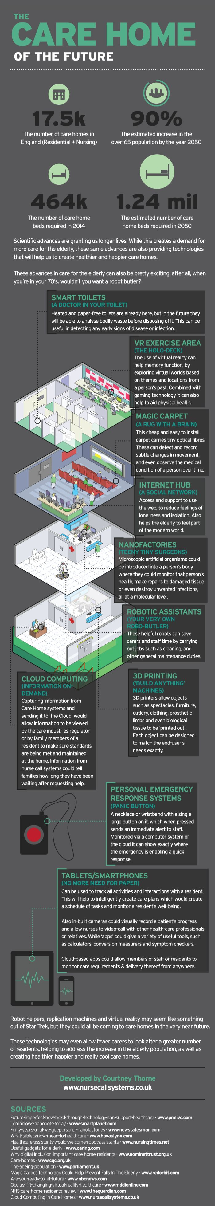#INFOgraphic > Home Care Technology: Longevity has undoubtedly increased due to a series of technological breakthroughs. And so has the demand for home care of the elderly. Have a look at facilities and technologies expected to operate in care homes within the coming years.