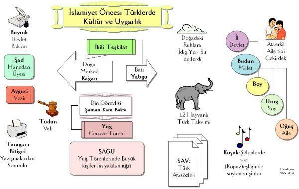 2013 KPSS'ye doğru giderken...: İslam Öncesi Türk Tarihi İle İlgili Terimler
