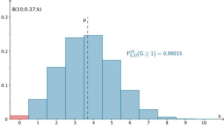 Grafik zur Lösung der Teilaufgabe 3 - Stochastik I - Mathematik Abitur Bayern 2011 G8